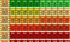 Show Me An A1c Chart What Is Type 2 Diabetes War On Diabetes