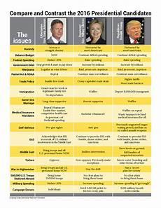 2016 Republican Candidates Comparison Chart Compare And Contrast Gov Gary Johnson Vs Sec Hillary