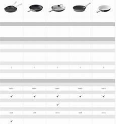 Calphalon Cookware Comparison Chart Calphalon Cookware Comparison Chart Williams Sonoma