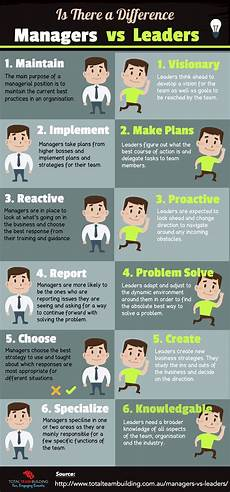 Strengths Of A Manager Managers Vs Leaders Is There A Difference Total Team