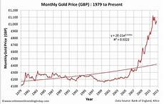 Gold Sterling Chart Retirement Investing Today Gold Priced In British Pounds
