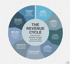 Revenue Cycle Management Flow Chart Pdf What Is Revenue Cycle Management Rcm Definition From