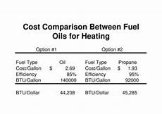 Lp Gas Btu Chart Fuel Calculator To Compare Oil Vs Propane