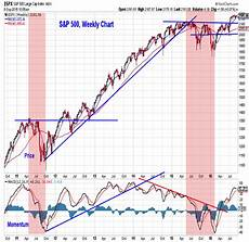 Weekly Stock Charts Investing Strategy Outlook September 2016 Near Term Risks