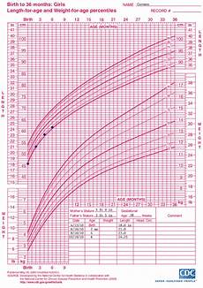 Growth Chart Girls Who Who Growth Chart Training Case Examples Cdc Weight For