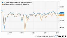 Aks Stock Chart Ak Steel Is Getting Interesting Ak Steel Holding