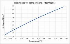 Power Probe Chart Pt100 Temperature Sensor Useful Things To Know
