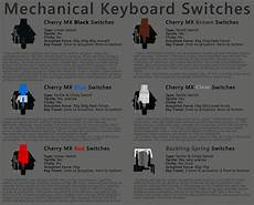 Mechanical Keyboard Switches Chart Switched Over To A Mechanical Keyboard And It Wasn T What