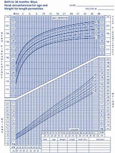 Baby Average Length Chart Average Weight Of 2 Month Old Baby Weight Of