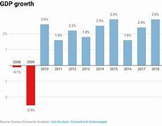Gdp Growth Chart Gdp Growth Fails To Hit Trump S 3 Target In 2018