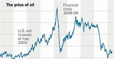 Boiler Oil Price Chart How Oil Prices Are Falling Again Explained In Four Charts