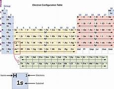 Writing Electron Configuration Chart 6 4 Electronic Structure Of Atoms Electron Configurations