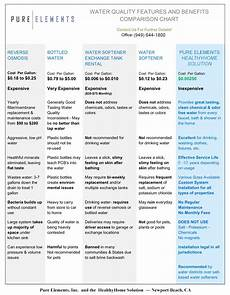 Water Filter Comparison Chart Water Filter Comparisions