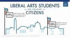 Liberal Arts Careers Contributing To Your Community Oglethorpe University