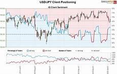 Dollar Vs Japanese Yen Chart Japanese Yen Price Outlook Usd Jpy Breakdown Targets