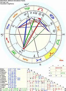 How To Find My Astrology Chart Astrology Q Amp A Where Does The Transit Fall In My Birth Chart