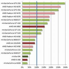 Graphics Card Speed Chart Gpu Compatibility Smoothvideo Project Svp Frame