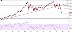 Dow Jones Daily Chart Dow Jones Remains Near 2018 Lows As Year End Nears