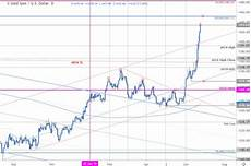 Gold Price Chart Gold Price Chart Xau Breakout Testing Resistance At Six