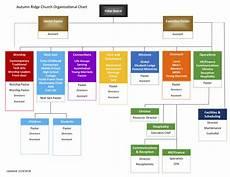 Vanguard Org Chart Org Charts Xpastor 174