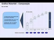 Pareto Chart Think Cell Tutorial Think Cell Criando Gr 225 Fico De Cascata Waterfall