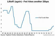 Us Federal Funds Rate Chart Will The Federal Reserve Raise Interest Rates In 2018