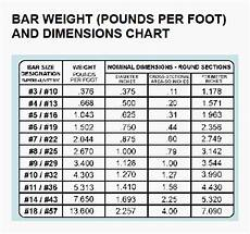 Flat Bar Weight Chart Hss Steel Weight Per Foot Blog Dandk