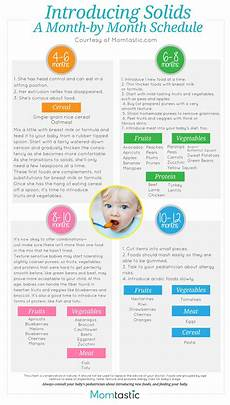 Introducing Solids Chart Introducing Solids To Your Baby Solid Food Charts For