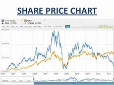 Share Price Chart Analysis Of Tata Steel Group