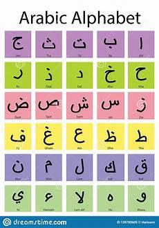 How To Learn Arabic Alphabet Learn Arabic Letters Media To Learn Arabic Letters For