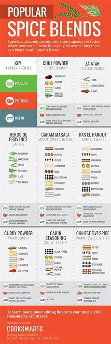 Spice Guide Chart The Ultimate Infographic Guide To Spices Cook Smarts
