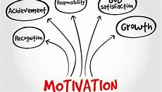 Types Of Motivation In The Workplace Surefire Ways To Boost Employee Motivation At Workplace