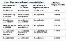 Medicare Part D Premium 2019 Chart 2019 Medicare Numbers Senior Savings Services