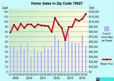 Automotive Lighting El Paso Tx Property Valuation Of Stockyard Road El Paso Tx 11336