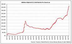 Us Debt Burden Chart The U S Debt Owed By Each American Throughout History