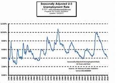 Current Us Unemployment Rate Chart