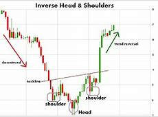 Reversal Chart Pattern: Inverted Head and Shoulders