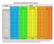 Healthy Height And Weight Chart Pin On Health