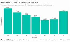 Insurance Chart Average Cost Of Car Insurance Uk 2020 Nimblefins