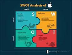 Swot Analysis Of Apple Apple Swot 2019 Swot Analysis Of Apple Business