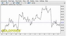 World Gold Price Live Chart How To Use Live Gold Price Charts