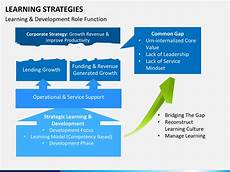 Learning And Development Template Learning Strategies Powerpoint Template Sketchbubble