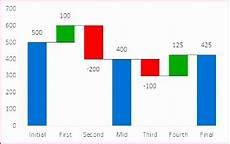 Excel Bridge Chart Template 12 Waterfall Chart Excel 2010 Template Excel Templates
