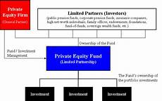 Pe Definition Equity Fund Wikipedia