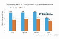 5g Chart Study Confirms At Amp T S Fake 5g E Network Is No Faster Than