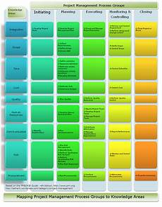 Project Management Knowledge Areas Process Groups Amp Knowledge Areas Project Management By