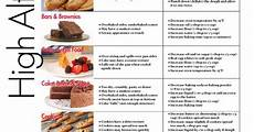 High Altitude Baking Chart High Altitude Baking High Altitude Baking