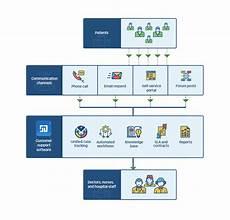 It Help Desk Process Flow Chart Help Desk Software Best Practices Workflow Automation