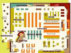 Grocery Store Map Grocery Shopping Tips Jpg 691 215 518 Store Layout