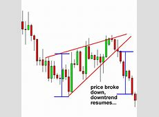 How to Trade Wedge Chart Patterns in Forex   BabyPips.com